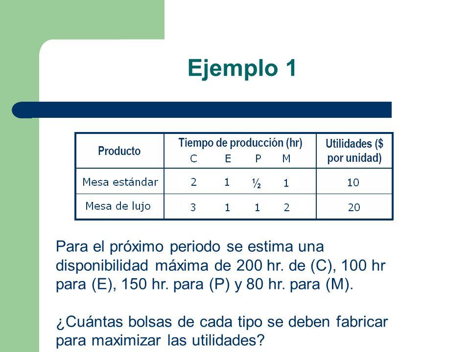 Ejemplo 1 Para el próximo periodo se estima una disponibilidad máxima de 200 hr. de (C), 100 hr para (E), 150 hr. para (P) y 80 hr. para (M). ¿Cuántas