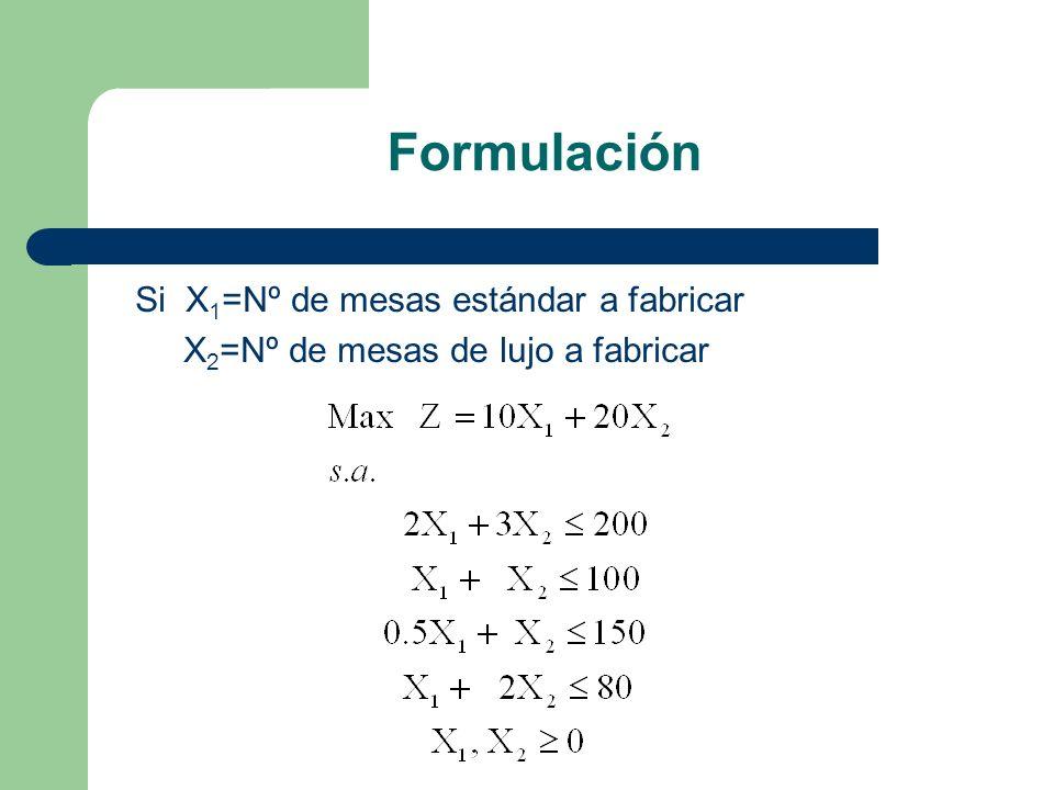 Formulación Si X 1 =Nº de mesas estándar a fabricar X 2 =Nº de mesas de lujo a fabricar