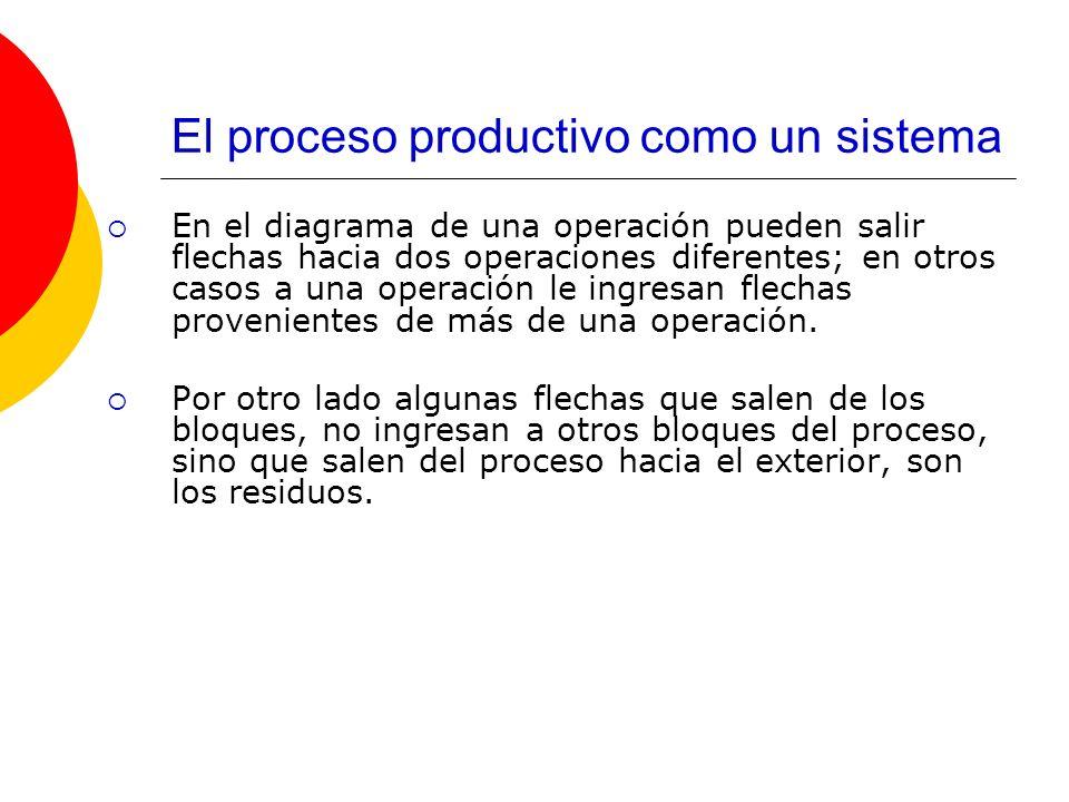 El proceso productivo como un sistema En el diagrama de una operación pueden salir flechas hacia dos operaciones diferentes; en otros casos a una oper