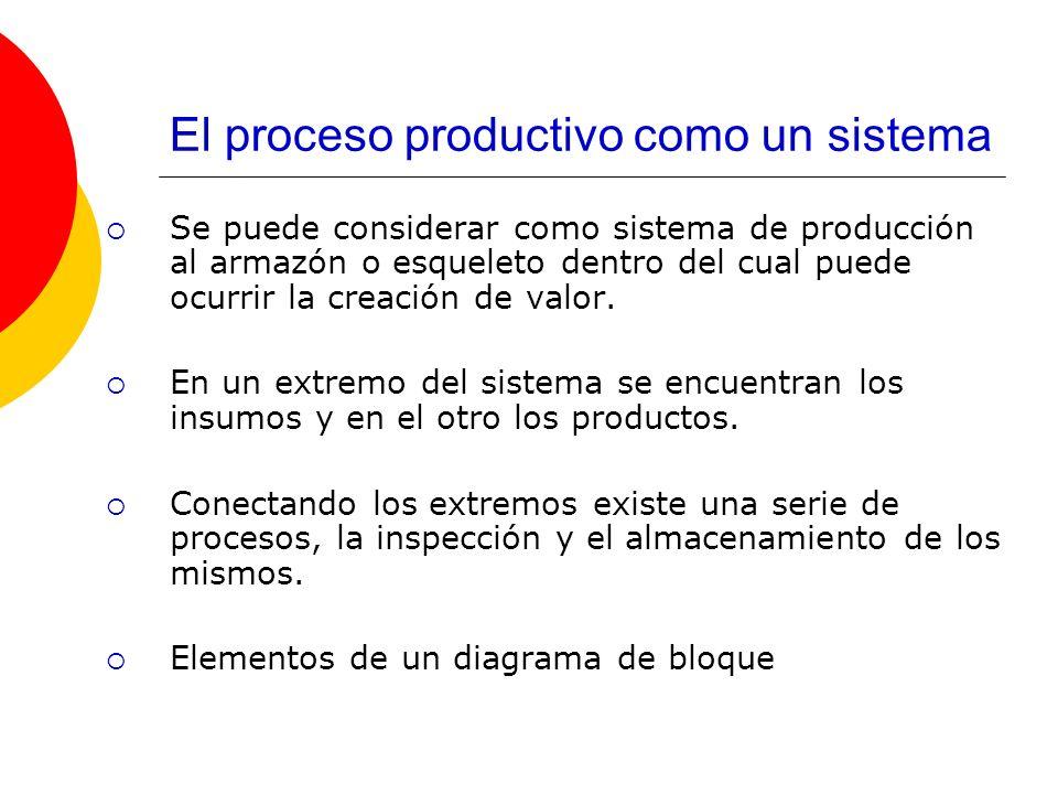 El proceso productivo como un sistema Se puede considerar como sistema de producción al armazón o esqueleto dentro del cual puede ocurrir la creación