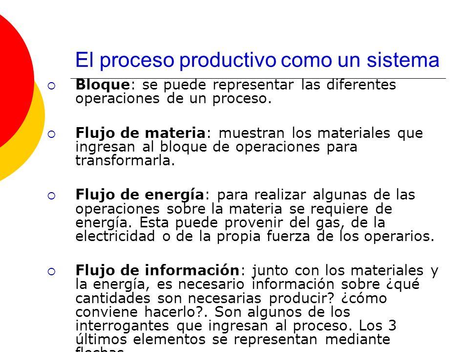 El proceso productivo como un sistema Bloque: se puede representar las diferentes operaciones de un proceso. Flujo de materia: muestran los materiales