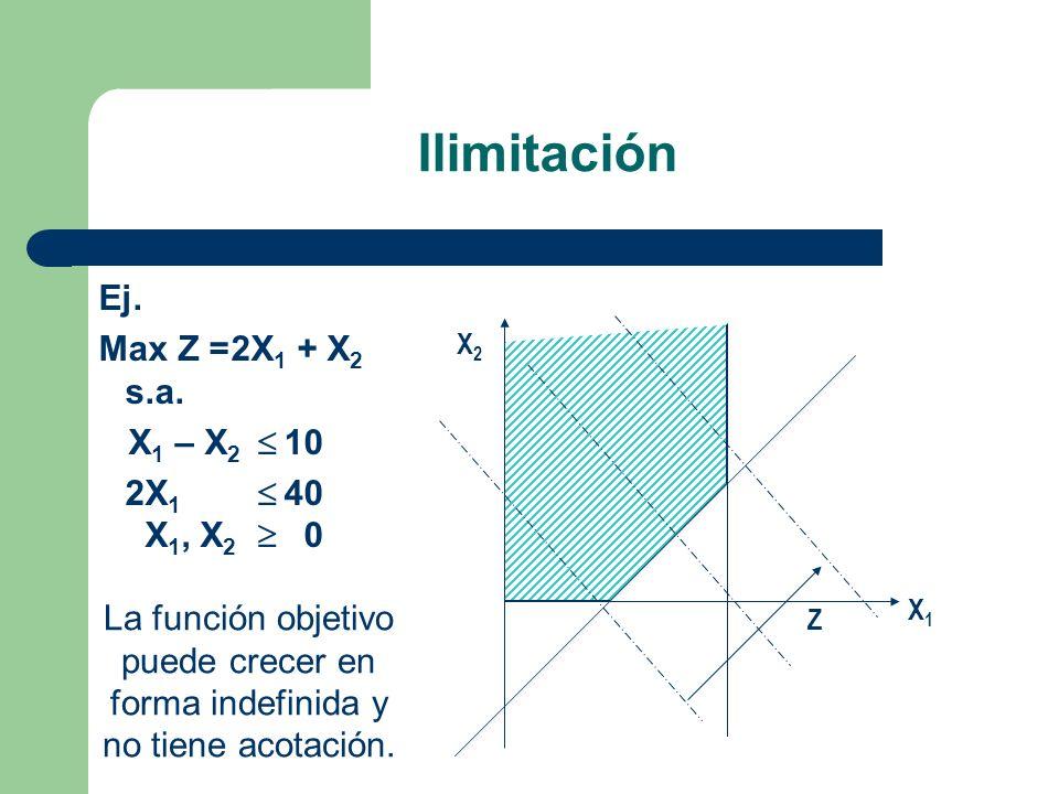 Ilimitación X1X1 X2X2 La función objetivo puede crecer en forma indefinida y no tiene acotación. Z Ej. MaxZ =2X 1 + X 2 s.a. X 1 – X 2 10 2X 1 40 X 1,