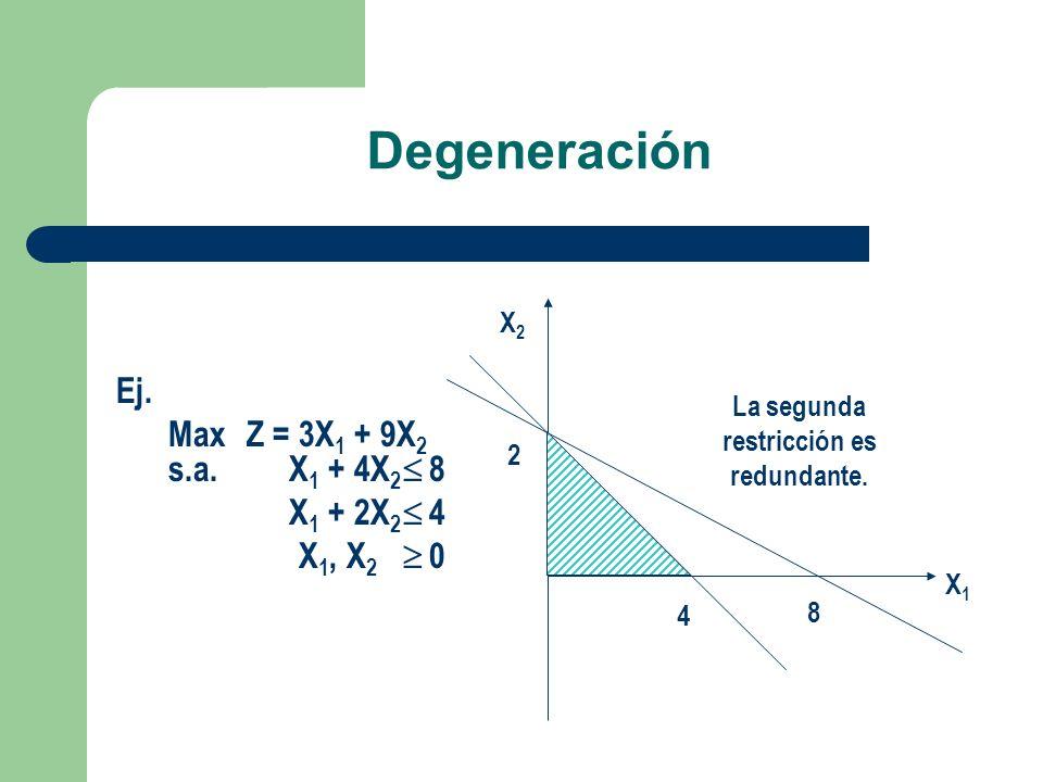 Degeneración Ej. MaxZ =3X 1 + 9X 2 s.a. X 1 + 4X 2 8 X 1 + 2X 2 4 X 1, X 2 0 X1X1 X2X2 La segunda restricción es redundante. 2 4 8