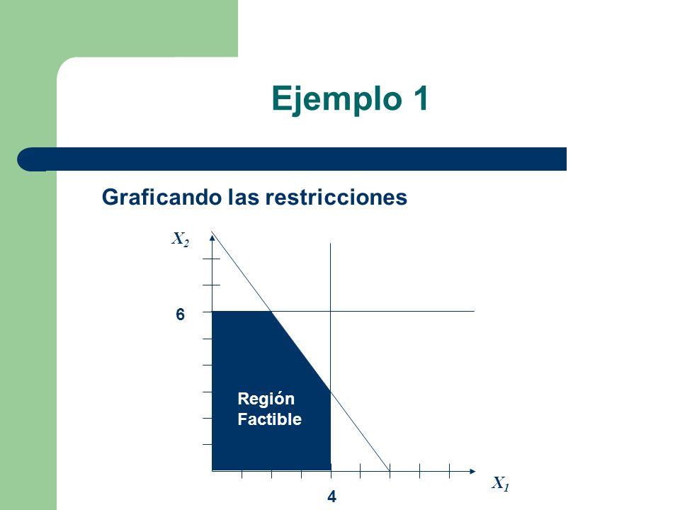 Ejemplo 1 Graficando las restricciones Región Factible 6 4 X1X1 X2X2