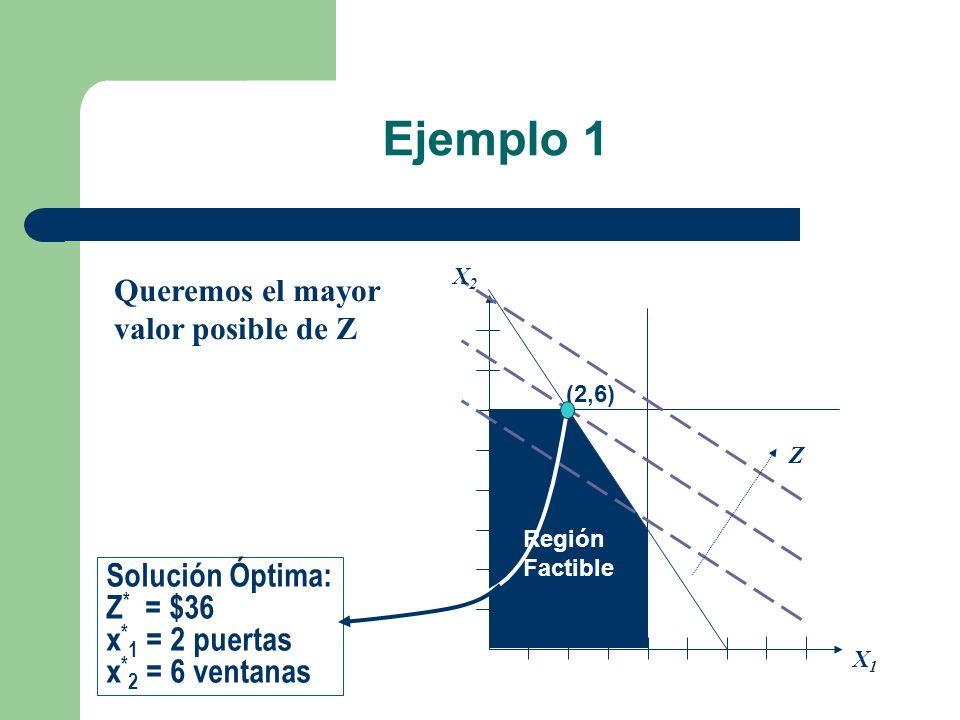 Ejemplo 1 Región Factible (2,6) X1X1 X2X2 Z Queremos el mayor valor posible de Z Solución Óptima: Z * = $36 x * 1 = 2 puertas x * 2 = 6 ventanas