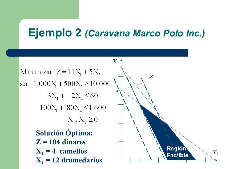 Ejemplo 2 (Caravana Marco Polo Inc.) Solución Óptima: Z = 104 dinares X 1 = 4 camellos X 2 = 12 dromedarios X1X1 X2X2 Región Factible Z