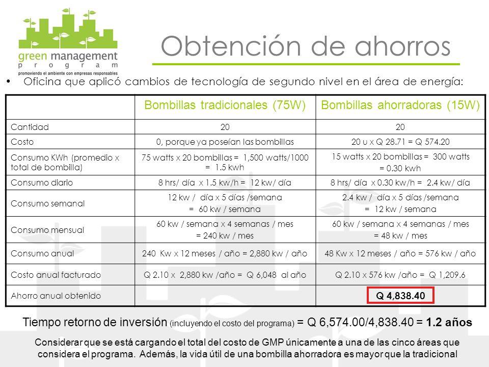 Oficina que aplicó cambios de tecnología de segundo nivel en el área de energía: Bombillas tradicionales (75W)Bombillas ahorradoras (15W) Cantidad20 C