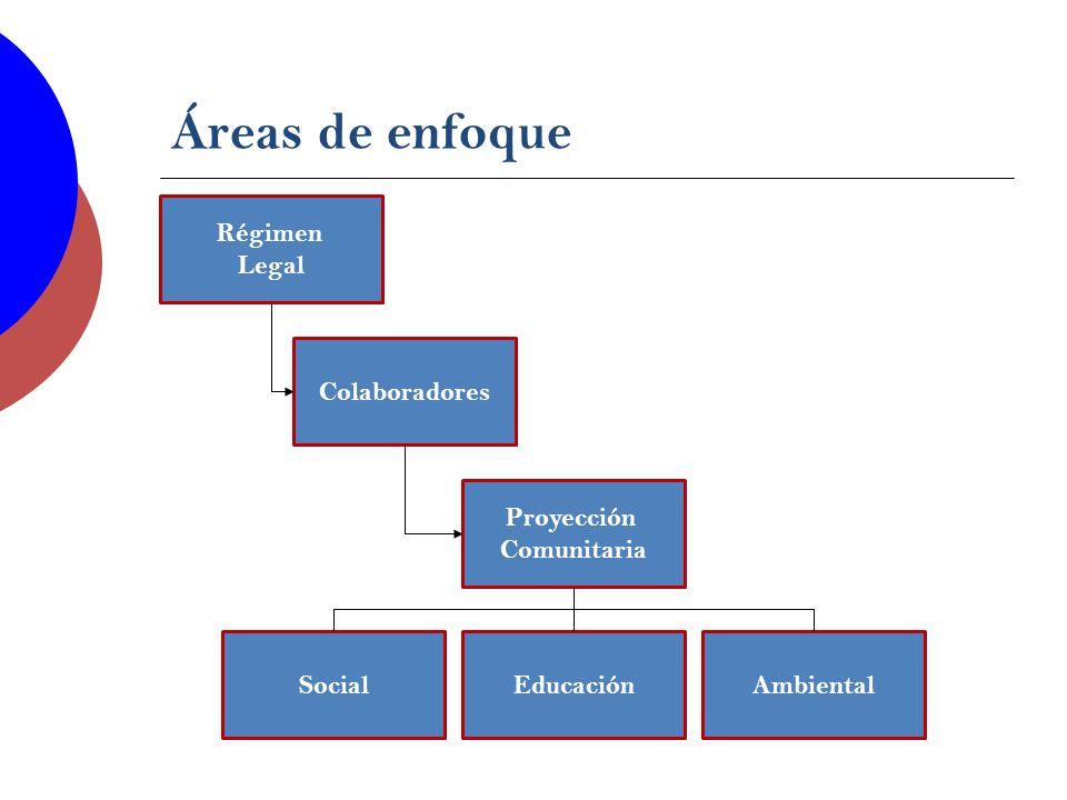 Áreas de enfoque Régimen Legal Colaboradores Proyección Comunitaria SocialEducaciónAmbiental