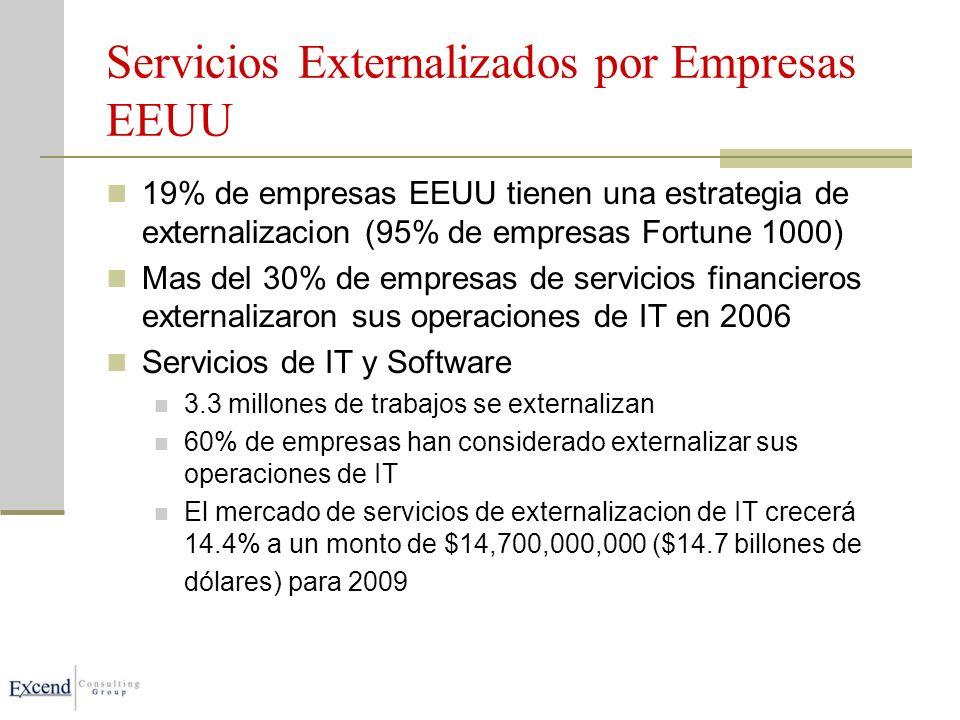 Servicios Externalizados por Empresas EEUU 19% de empresas EEUU tienen una estrategia de externalizacion (95% de empresas Fortune 1000) Mas del 30% de empresas de servicios financieros externalizaron sus operaciones de IT en 2006 Servicios de IT y Software 3.3 millones de trabajos se externalizan 60% de empresas han considerado externalizar sus operaciones de IT El mercado de servicios de externalizacion de IT crecerá 14.4% a un monto de $14,700,000,000 ($14.7 billones de dólares) para 2009
