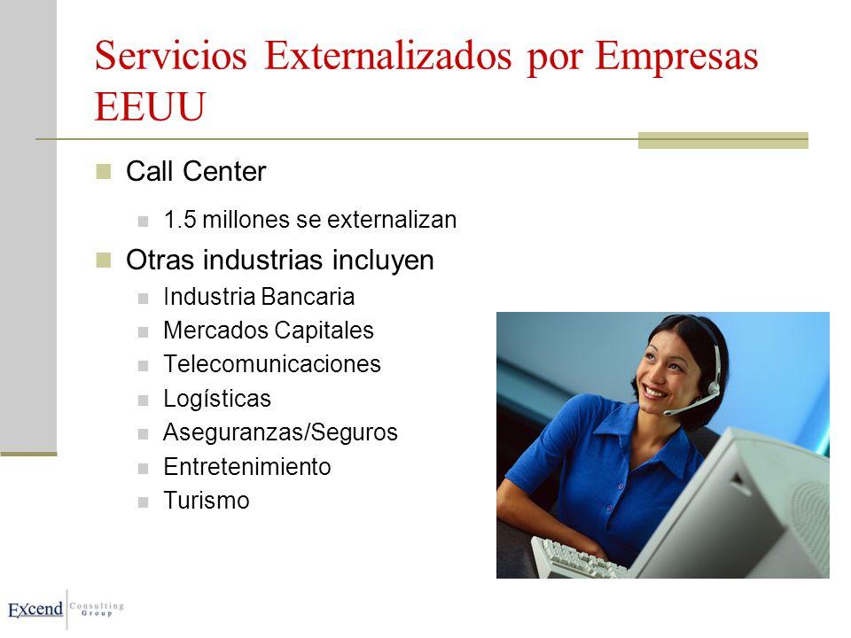 Servicios Externalizados por Empresas EEUU Call Center 1.5 millones se externalizan Otras industrias incluyen Industria Bancaria Mercados Capitales Telecomunicaciones Logísticas Aseguranzas/Seguros Entretenimiento Turismo