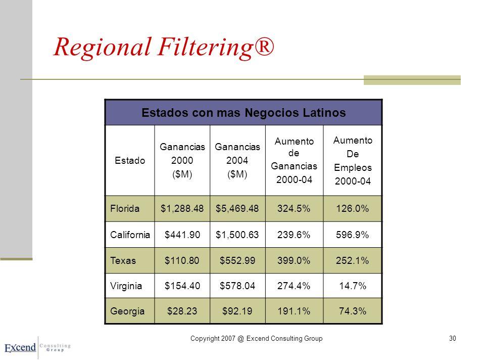 Copyright 2007 @ Excend Consulting Group30 Regional Filtering® Estados con mas Negocios Latinos Estado Ganancias 2000 ($M) Ganancias 2004 ($M) Aumento de Ganancias 2000-04 Aumento De Empleos 2000-04 Florida$1,288.48$5,469.48324.5%126.0% California$441.90$1,500.63239.6%596.9% Texas$110.80$552.99399.0%252.1% Virginia$154.40$578.04274.4%14.7% Georgia$28.23$92.19191.1%74.3%
