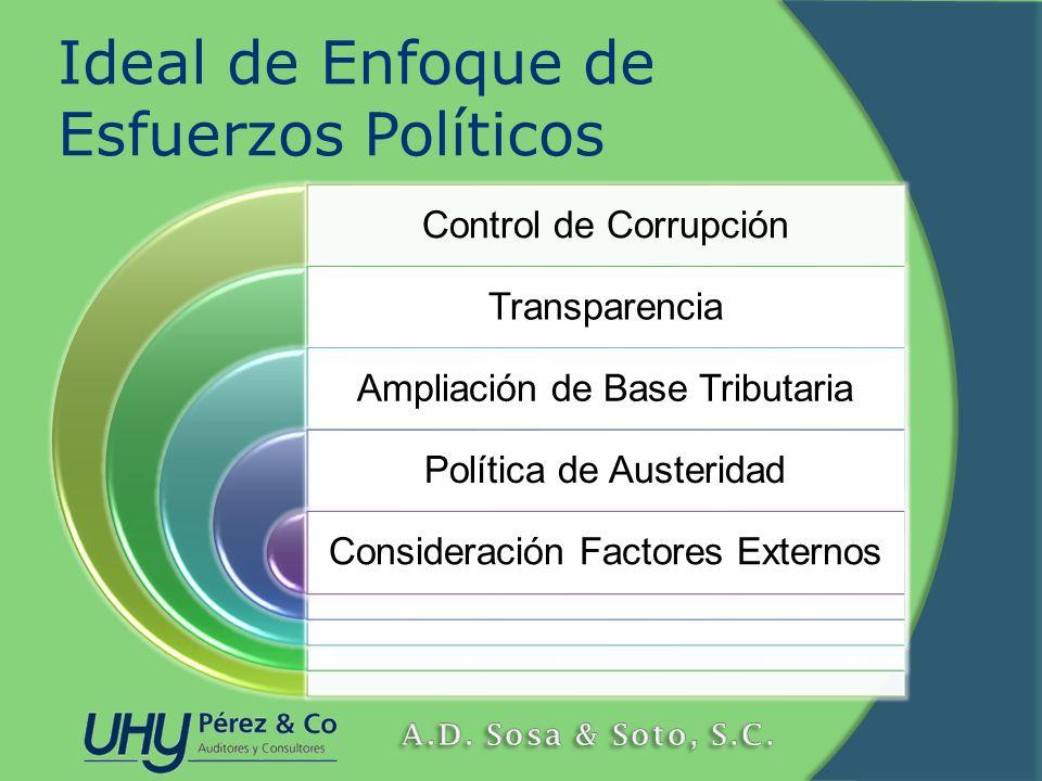 Ideal de Enfoque de Esfuerzos Políticos Control de Corrupción Transparencia Ampliación de Base Tributaria Política de Austeridad Consideración Factore