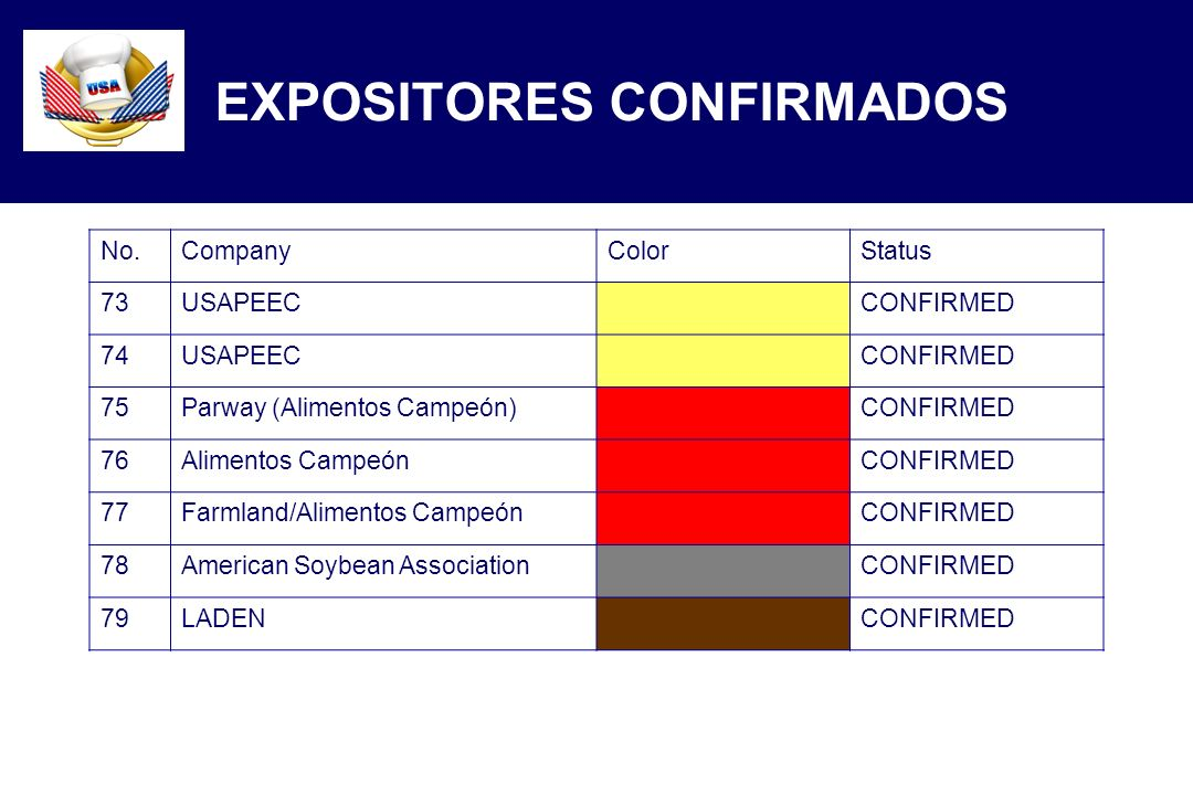 No.CompanyColorStatus 73USAPEECCONFIRMED 74USAPEECCONFIRMED 75Parway (Alimentos Campeón)CONFIRMED 76Alimentos CampeónCONFIRMED 77Farmland/Alimentos CampeónCONFIRMED 78American Soybean AssociationCONFIRMED 79LADENCONFIRMED EXPOSITORES CONFIRMADOS