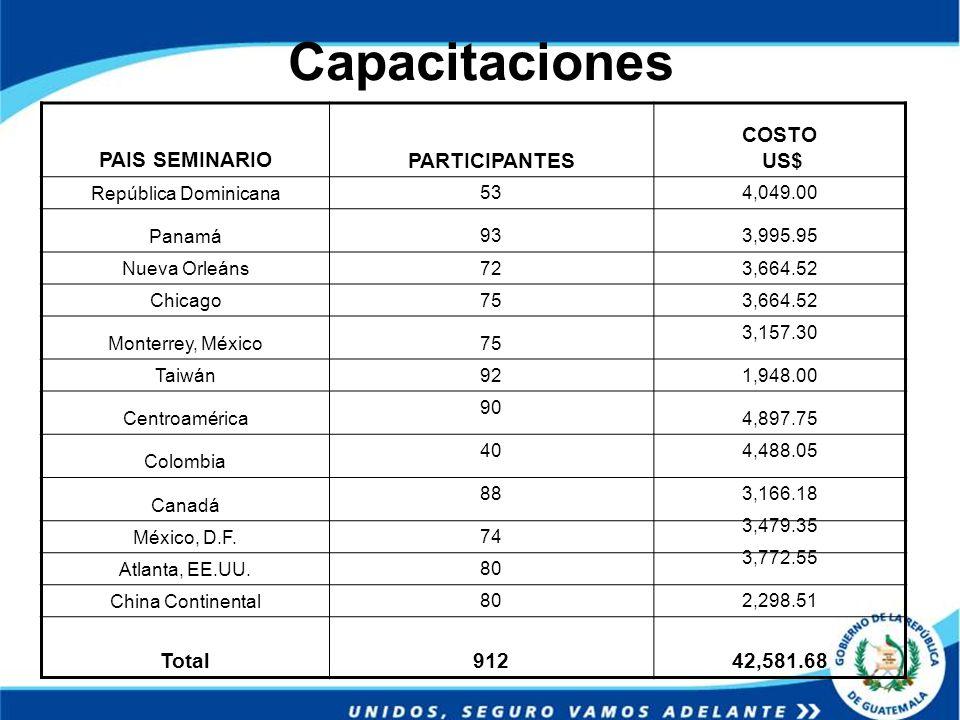 Capacitaciones PAIS SEMINARIOPARTICIPANTES COSTO US$ República Dominicana534,049.00 Panamá933,995.95 Nueva Orleáns723,664.52 Chicago753,664.52 Monterr