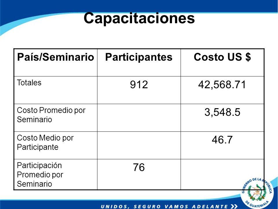 Capacitaciones País/SeminarioParticipantesCosto US $ Totales 91242,568.71 Costo Promedio por Seminario 3,548.5 Costo Medio por Participante 46.7 Parti
