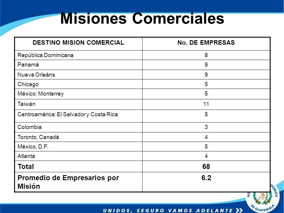 Misiones Comerciales DESTINO MISION COMERCIALNo. DE EMPRESAS República Dominicana8 Panamá9 Nueva Orleáns9 Chicago5 México: Monterrey5 Taiwán11 Centroa