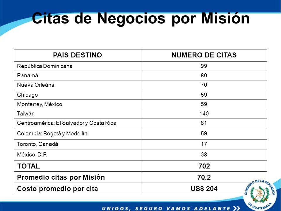 Citas de Negocios por Misión PAIS DESTINONUMERO DE CITAS República Dominicana99 Panamá80 Nueva Orleáns70 Chicago59 Monterrey, México59 Taiwán140 Centr