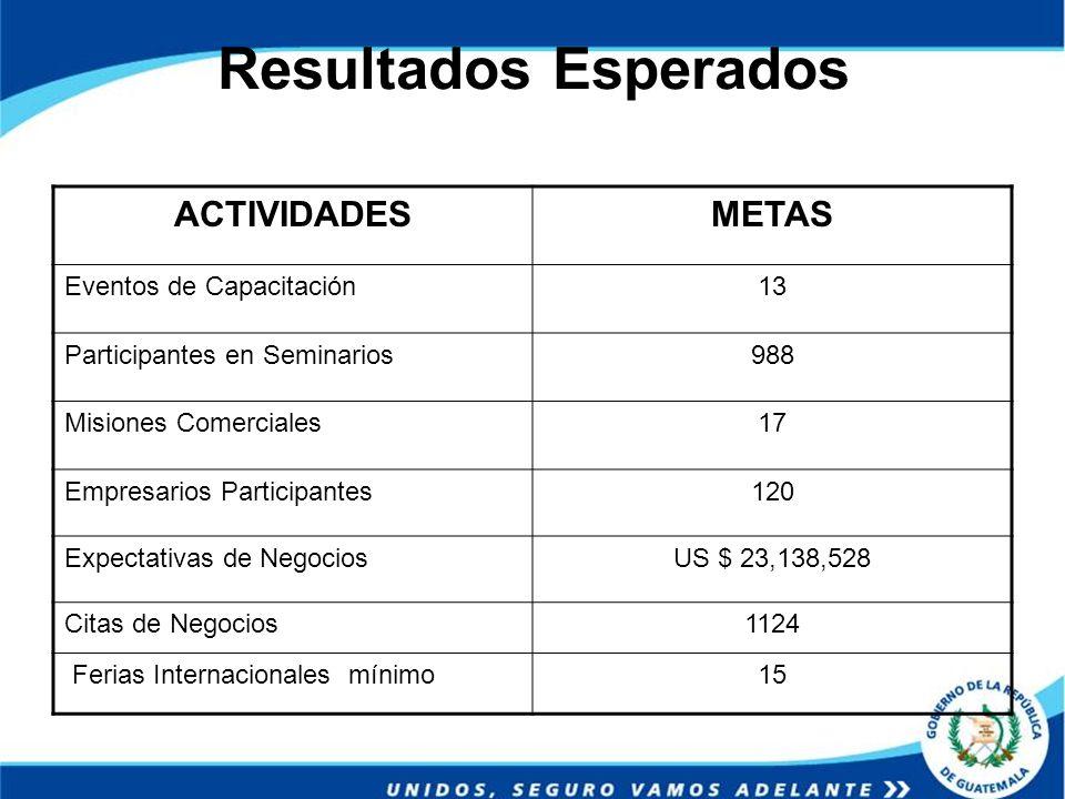 Resultados Esperados ACTIVIDADESMETAS Eventos de Capacitación13 Participantes en Seminarios988 Misiones Comerciales17 Empresarios Participantes120 Exp