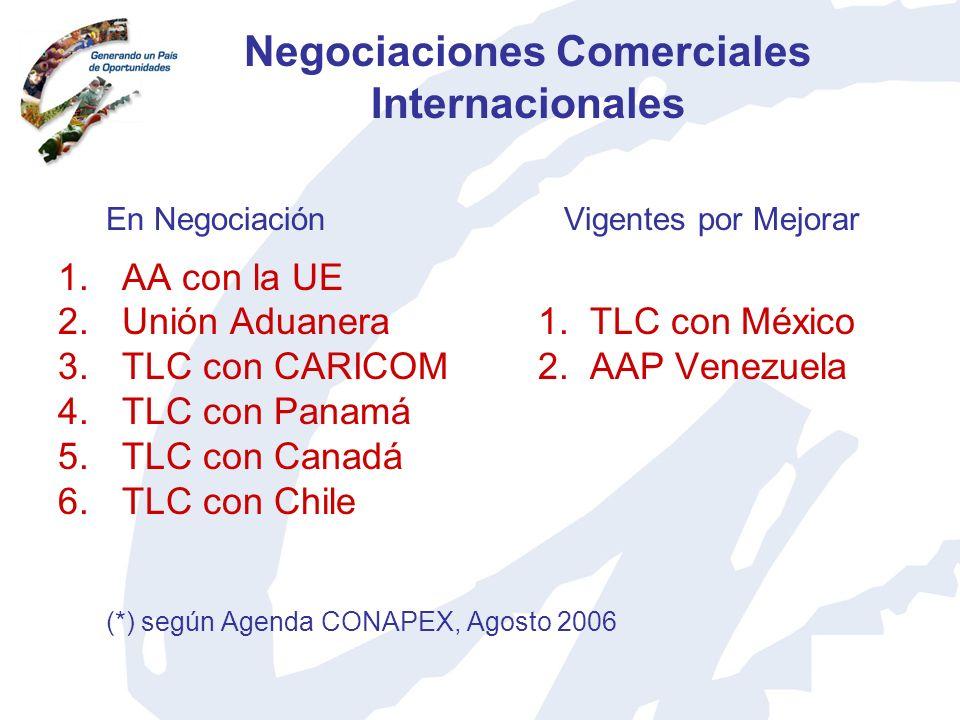 Negociaciones Comerciales Internacionales En Negociación Vigentes por Mejorar 1.AA con la UE 2.Unión Aduanera 1. TLC con México 3.TLC con CARICOM2. AA