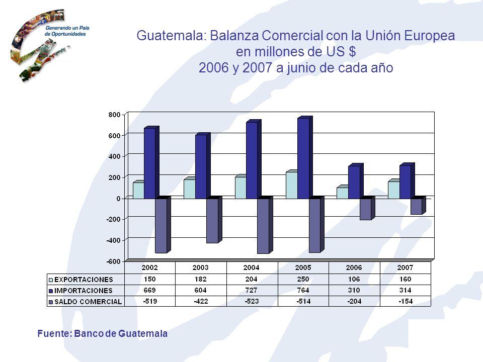 Guatemala: Balanza Comercial con la Unión Europea en millones de US $ 2006 y 2007 a junio de cada año Fuente: Banco de Guatemala