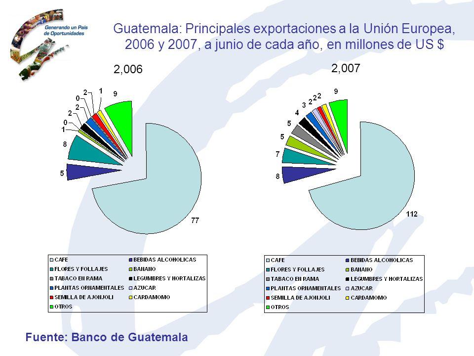 Guatemala: Principales exportaciones a la Unión Europea, 2006 y 2007, a junio de cada año, en millones de US $ 2,006 2,007 Fuente: Banco de Guatemala