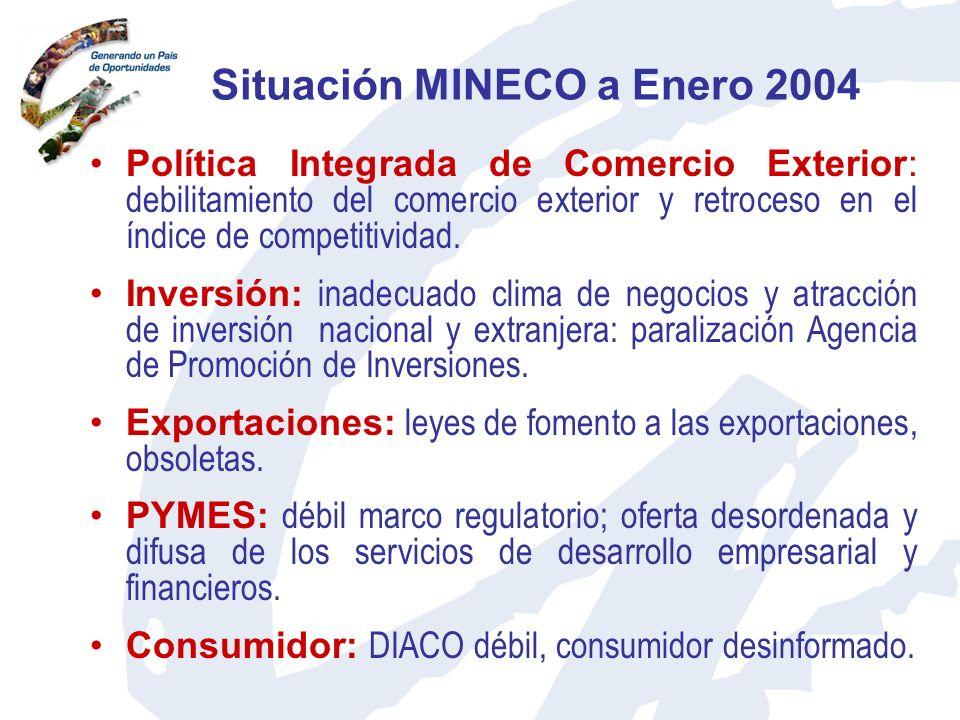 Situación MINECO a Enero 2004 Política Integrada de Comercio Exterior: debilitamiento del comercio exterior y retroceso en el índice de competitividad