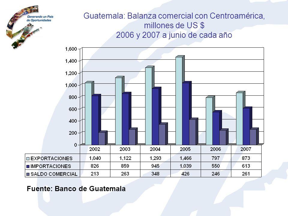 Guatemala: Balanza comercial con Centroamérica, millones de US $ 2006 y 2007 a junio de cada año Fuente: Banco de Guatemala