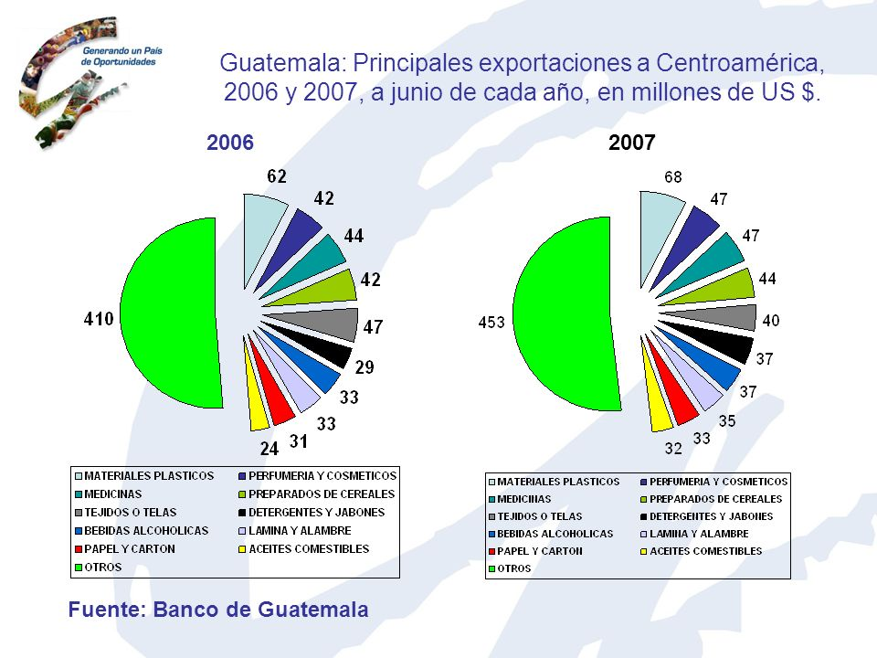 Guatemala: Principales exportaciones a Centroamérica, 2006 y 2007, a junio de cada año, en millones de US $. 20062007 Fuente: Banco de Guatemala