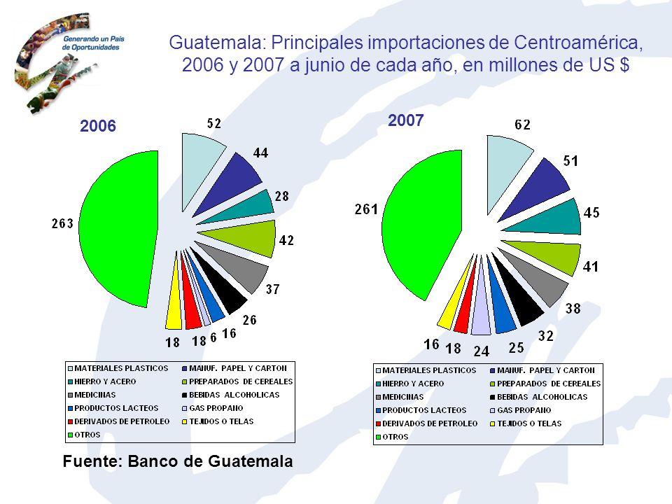 Guatemala: Principales importaciones de Centroamérica, 2006 y 2007 a junio de cada año, en millones de US $ 2006 2007 Fuente: Banco de Guatemala