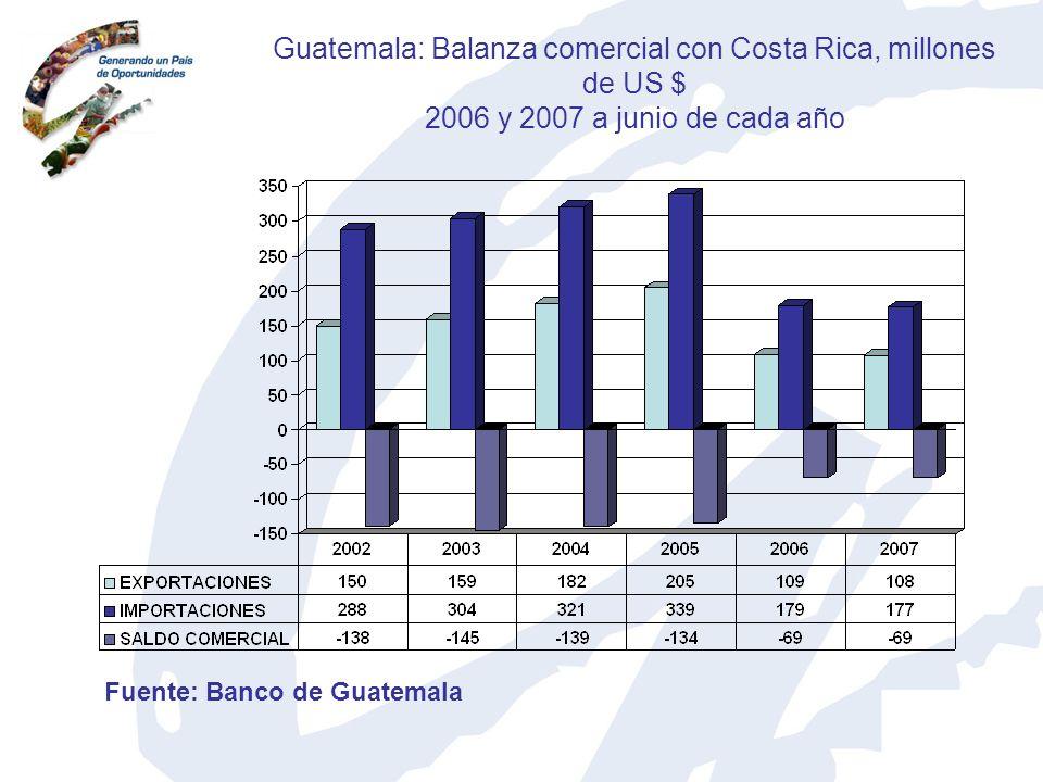 Guatemala: Balanza comercial con Costa Rica, millones de US $ 2006 y 2007 a junio de cada año Fuente: Banco de Guatemala