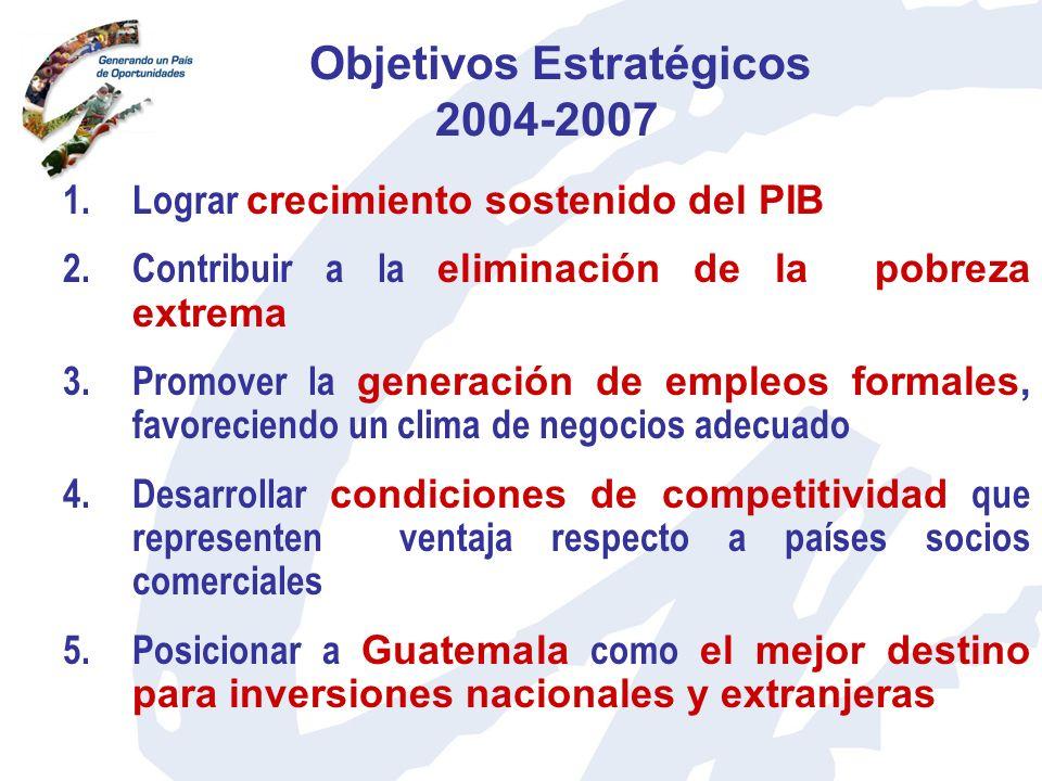 Objetivos Estratégicos 2004-2007 1.Lograr crecimiento sostenido del PIB 2.Contribuir a la eliminación de la pobreza extrema 3.Promover la generación d