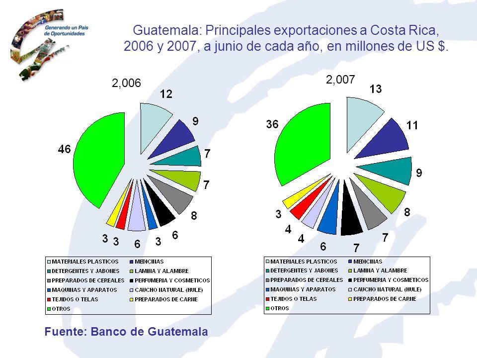 Guatemala: Principales exportaciones a Costa Rica, 2006 y 2007, a junio de cada año, en millones de US $. 2,006 2,007 Fuente: Banco de Guatemala