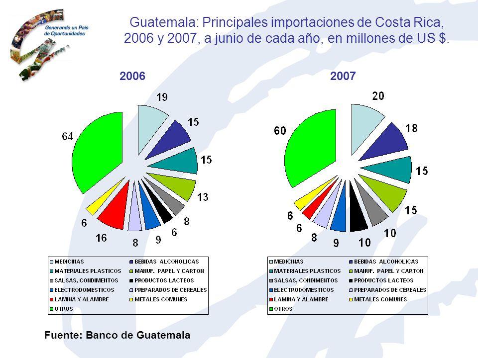 Guatemala: Principales importaciones de Costa Rica, 2006 y 2007, a junio de cada año, en millones de US $. 20062007 Fuente: Banco de Guatemala