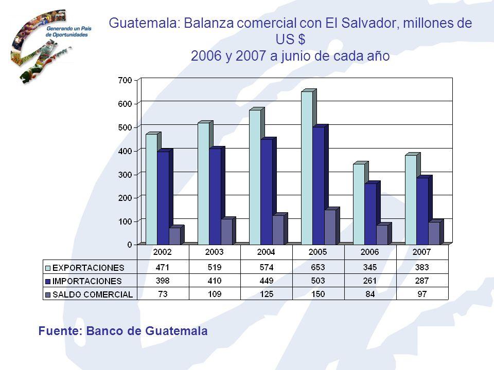 Guatemala: Balanza comercial con El Salvador, millones de US $ 2006 y 2007 a junio de cada año Fuente: Banco de Guatemala