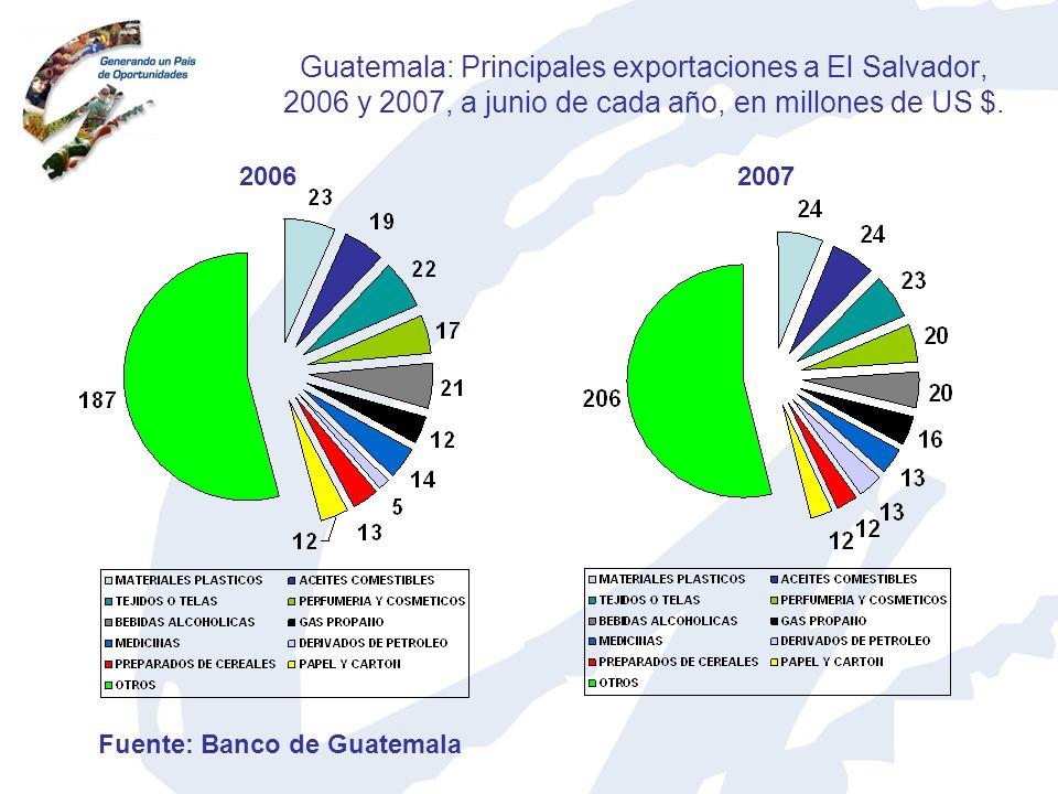Guatemala: Principales exportaciones a El Salvador, 2006 y 2007, a junio de cada año, en millones de US $. 20062007 Fuente: Banco de Guatemala
