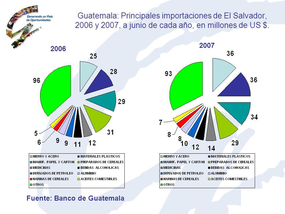 Guatemala: Principales importaciones de El Salvador, 2006 y 2007, a junio de cada año, en millones de US $. 2006 2007 Fuente: Banco de Guatemala