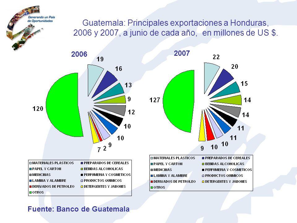 Guatemala: Principales exportaciones a Honduras, 2006 y 2007, a junio de cada año, en millones de US $. 2006 2007 Fuente: Banco de Guatemala