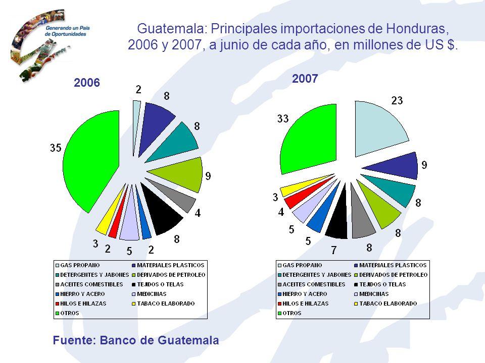 Guatemala: Principales importaciones de Honduras, 2006 y 2007, a junio de cada año, en millones de US $. 2006 2007 Fuente: Banco de Guatemala