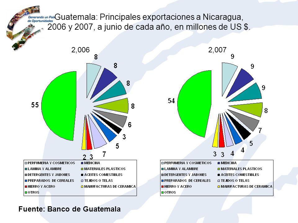 Guatemala: Principales exportaciones a Nicaragua, 2006 y 2007, a junio de cada año, en millones de US $. 2,0062,007 Fuente: Banco de Guatemala