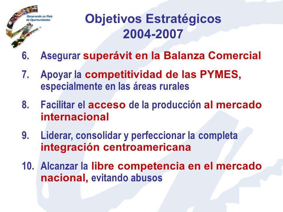 6.Asegurar superávit en la Balanza Comercial 7.Apoyar la competitividad de las PYMES, especialmente en las áreas rurales 8.Facilitar el acceso de la p