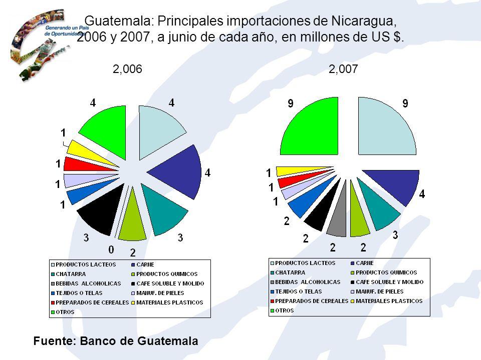 Guatemala: Principales importaciones de Nicaragua, 2006 y 2007, a junio de cada año, en millones de US $. 2,0062,007 Fuente: Banco de Guatemala