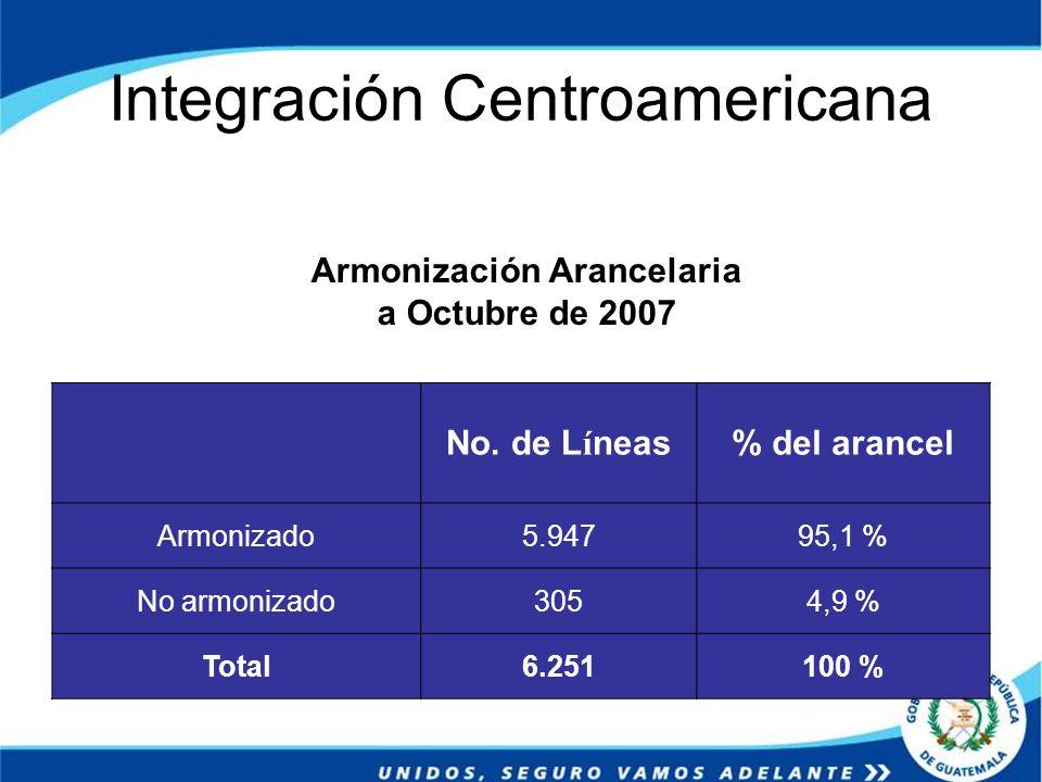 Integración Centroamericana No. de Líneas% del arancel Armonizado5.94795,1 % No armonizado3054,9 % Total6.251100 % Armonización Arancelaria a Octubre