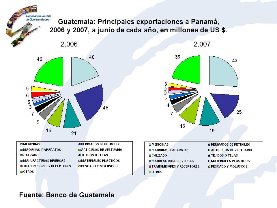 Guatemala: Principales exportaciones a Panamá, 2006 y 2007, a junio de cada año, en millones de US $. 2,0062,007 Fuente: Banco de Guatemala
