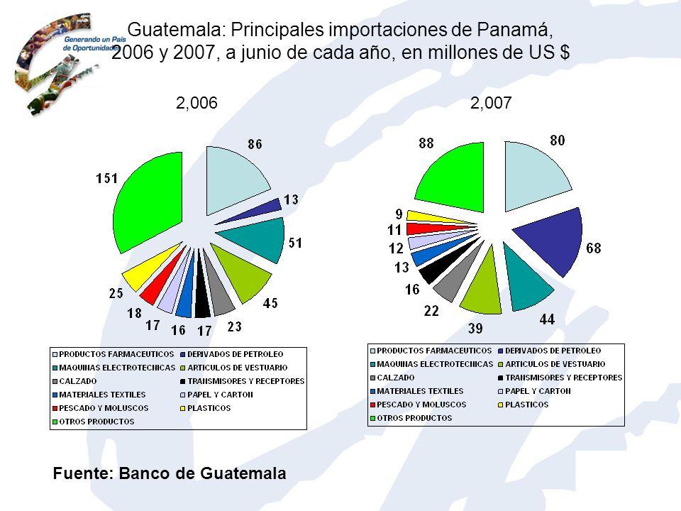 Guatemala: Principales importaciones de Panamá, 2006 y 2007, a junio de cada año, en millones de US $ 2,0062,007 Fuente: Banco de Guatemala