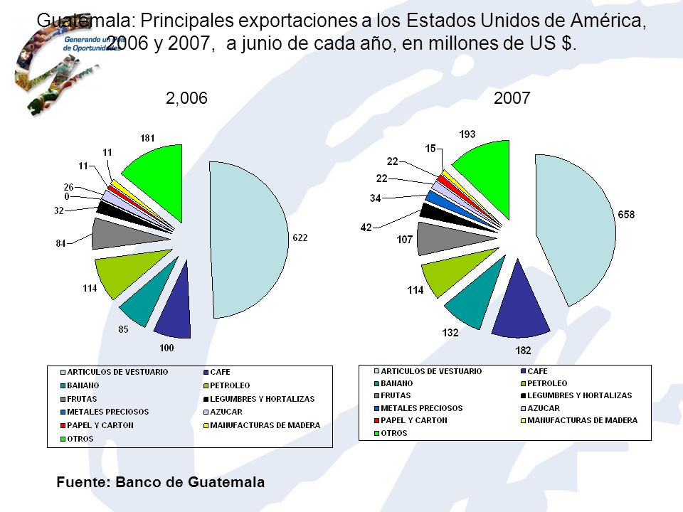 Guatemala: Principales exportaciones a los Estados Unidos de América, 2006 y 2007, a junio de cada año, en millones de US $. 2,0062007 Fuente: Banco d
