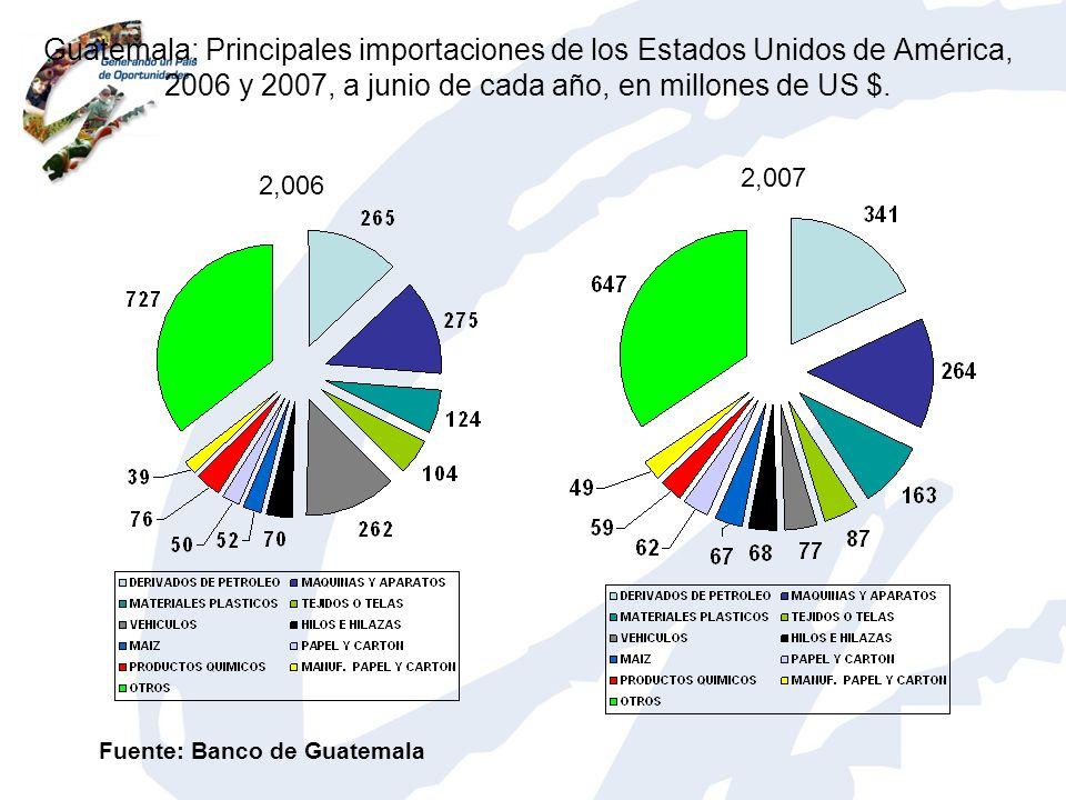 Guatemala: Principales importaciones de los Estados Unidos de América, 2006 y 2007, a junio de cada año, en millones de US $. 2,006 2,007 Fuente: Banc