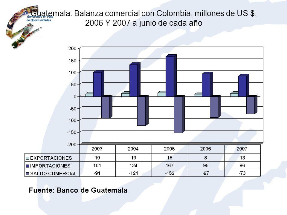 Guatemala: Balanza comercial con Colombia, millones de US $, 2006 Y 2007 a junio de cada año Fuente: Banco de Guatemala