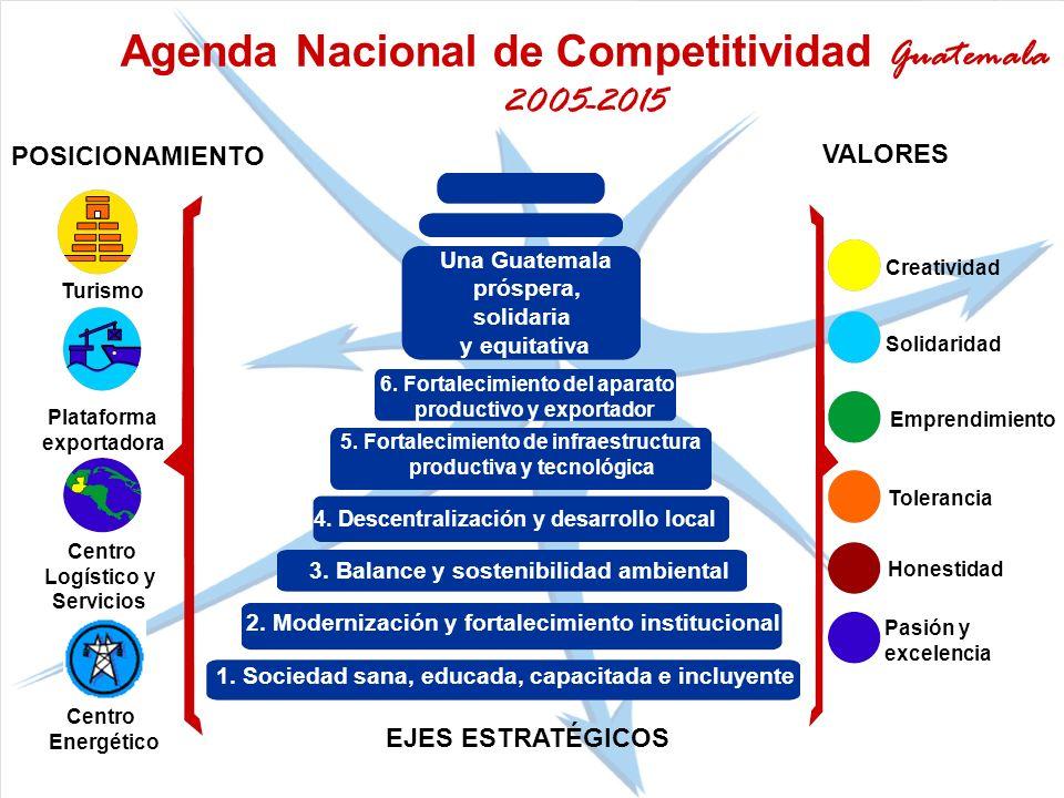 Agenda Nacional de Competitividad Guatemala 2005-2015 Creatividad Solidaridad Emprendimiento Tolerancia Turismo Plataforma exportadora Centro Logístic