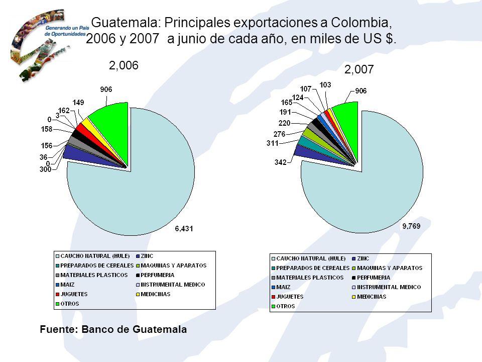 Guatemala: Principales exportaciones a Colombia, 2006 y 2007 a junio de cada año, en miles de US $. 2,006 2,007 Fuente: Banco de Guatemala