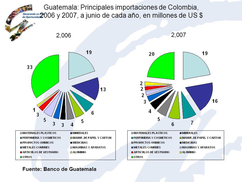 Guatemala: Principales importaciones de Colombia, 2006 y 2007, a junio de cada año, en millones de US $ 2,006 2,007 Fuente: Banco de Guatemala